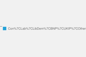 2010 General Election result in Pendle